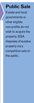 "Disposal Process graphic step five with arrow pointing to text: ""Public Sale: If state and local governments or other eligivle non-profits do not wish to acquire the property, GSA disposes of surplus property via a competitive sale to the public."""