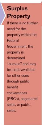 "Disposal Process graphic step three with arrow pointing to text: ""Surplus Property: If there is no further need for the property within the federal government, the property is determined 'surplus' and may be made available for other uses through public benefit conveyances (PBCs), negotiated sales, or public sales."""