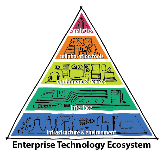 The Enterprise Technology Ecosystem, where the bottom foundational layers support those that follow.