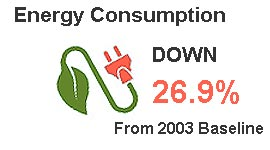 Energy Consumption is down 26.9% from 2003 baseline