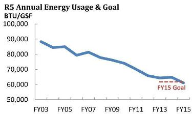 Graph showing the decline in energy use between 2003 and 2015 from 90,000 to 60,000 BTUs per gross square feet annually