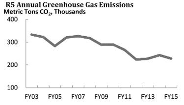 Line graph showing greenhouse gas emissions dropping from 330K to 230K from 2003-2015