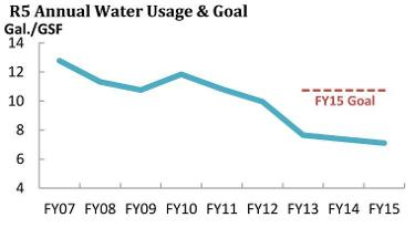 Line graph showing steady decline in water use from 13 to 7 gallons per gross square foot per year from 2007-15