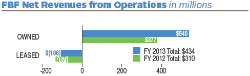 FY 2013 FBF Net Revenues from Operations totaled $434 (in millions). FY 2012 FBF Net Revenues from Operations totaled $310 (in millions). In FY 2013 there was $540 (in millions) in revenue from Owned Building Operations and a loss of $106 (in millions) in Leased Building Operations. In FY 2012 there was $377 (in millions) in revenue from Owned Building Operations and a loss of $67 (in millions) in Leased Building Operations.