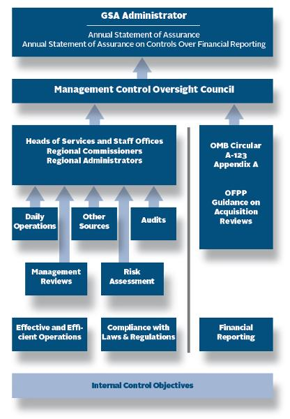 The Federal Managers Financial Integrity Act (FMFIA) requires agencies to establish internal control and financial systems that provide reasonable assurance of achieving the three objectives of internal control, which are: Effectiveness and efficiency of operations; Compliance with regulations and applicable laws; and Reliability of financial reporting. Heads of Services and Staff Offices, along with Regional Commissioners and Regional Administrators, monitor for compliance through Daily Operations, Aufits, Management Reviews, Risk Assessment, and Other Sources. The Heads report to the Management Control Oversight Council who then reports to the GSA Administrator. GSA completed all the requirements of The Office of Management and Budget (OMB) Circular A-123 Appendix A and Office of Federal Procurement Policy Guidance on Acquisition Reviews.