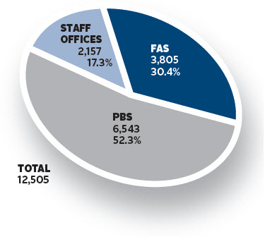 PBS 6,543 52.3%, FAS 3,805 30.4%, Staff Offices 2,157 17.3%