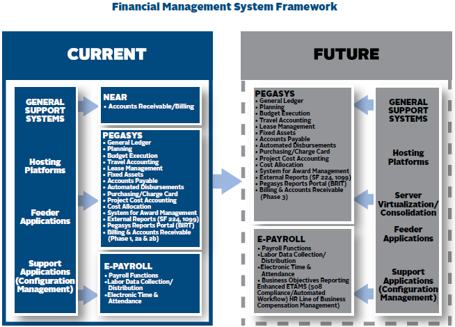 The current framework has General Support Systems such as Hosting Platforms, Feeder Applications, and Support Applications (Configuration Management). GSA maintains NEAR, Pegasys, and E-Payroll appliations. The future framework will have General Support Systems such as Hosting Platforms, Server Virtualization and Consolidation, Feeder Applications, and Support Applications (Configuration Management). GSA will maintain Pegasys and E-Payroll.