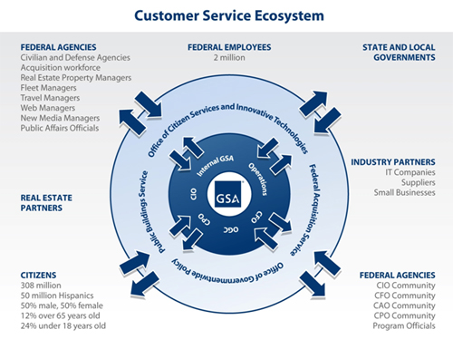 Diagram of GSA Customer Service Ecosystem