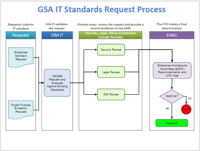 The graphic  shows the process for getting requests approved through the  GSA IT Standards Request Process