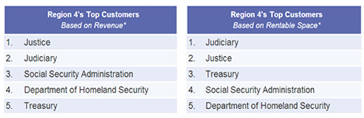 Region 4 top customers based on revenue are Justice, Judiciary, SSA, DHS, and Treasury. Region 4 top customers based on rentable space are Judiciary, Justice, Treasury, SSA, and DHS. This information is based on data from the end of Fiscal Year 2012