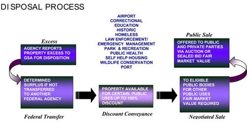 Flowchart illustrating the disposal process for federal real property