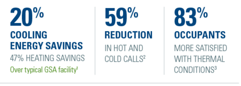 20% Cooling Energy Savings, 59% reduction in hot and cold calls, 83% occupants more satisfied with thermal conditions