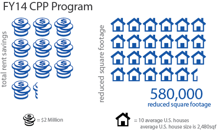 The image shows that Public Building Service (PBS) implemented 12 Client Portfolio Plan opportunities, which equals actual savings of $20 million and 580,000 reduced square footage, which is equal to 10 average U.S. houses.