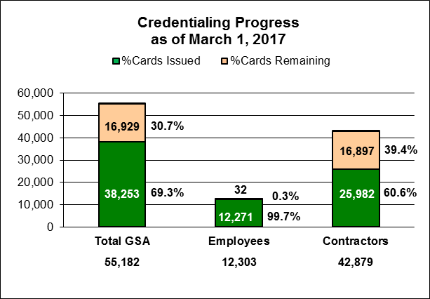 Bar graph title: GSA Access Card Credentialing Progress. Bar graph as of March 1, 2017 shows the cards issued and the cards remaining.  There are thre