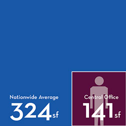Graphic showing a nationwide average of 324 usable square feet per person while GSA Central Office has an average of 141 square feet usable square feet per person.