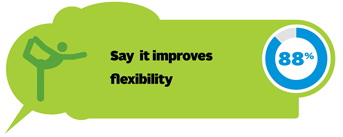 88% say it improves flexibility