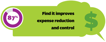 87% find it improves expense reduction and control