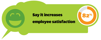 82% say it increases employee satisfaction