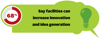 68% say facilities can increase innovation and idea generation