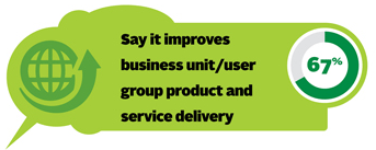 67% say it improves business unit/user group product and service delivery