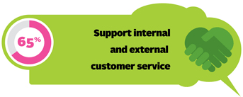 65% support internal and external customer service