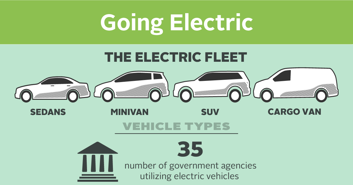 Image of Electric Vehicles