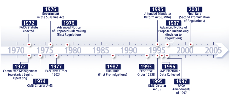 FACA Timeline depicting years of key milestones. FACA Statute was enacted in 1972. Committee Management Secretariat begins operating in 1972. OMB Circular A-63 is issued in 1974. Government in the Sunshine Act happens in 1976. Executive Order 12024 is issued in 1977. Advanced Notice of Proposed Rulemaking (First Regulation) happens in 1979. Final Rule (First Promulgations) happens in 1987. Executive Order 12838 is issued in 1993. Unfunded Mandates Reform Act (UMRA) is passed in 1995. OMB Circular A-135 is issued in 1995. SMS Electronic Data is collected in 1996. Advanced Notice of Proposed Rulemaking (Revision to Regulations) happens in 1997. FACA Amendments happen in 1997. Final Rule (Second Promulgation of Regulations) happens in 2001.