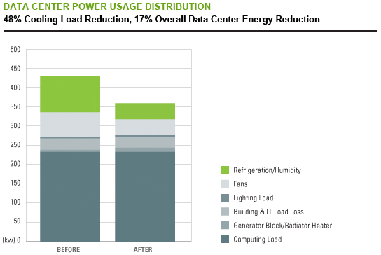 Data Center Power Usage Distribution graph that shows a 48 percent cooling load reduction and a 17 percent overall data center energy reduction