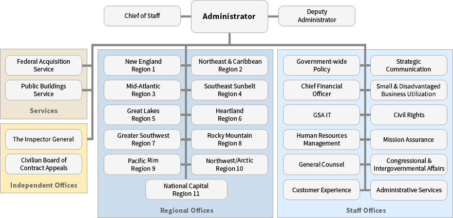 GSA organization chart - image map