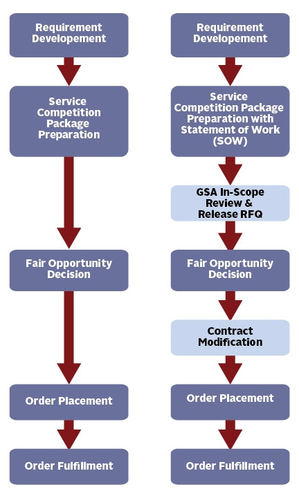 This illustration depicts the order fulfillment process