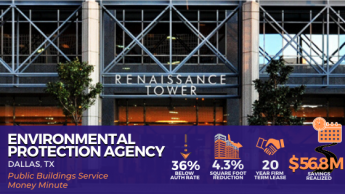Public Buildings Service Money Minute on the Environmental Protection Agency in Dallas Texas. New lease was 36% below authorization rate, 4.3% square foot reduction, 20 year firm term lease, $56.8M Savings Realized