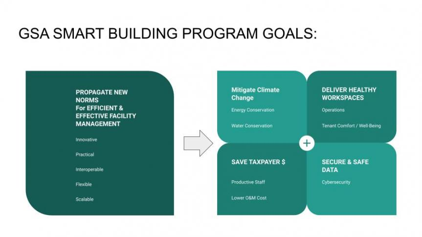 GSA Smart Buildings Graphic