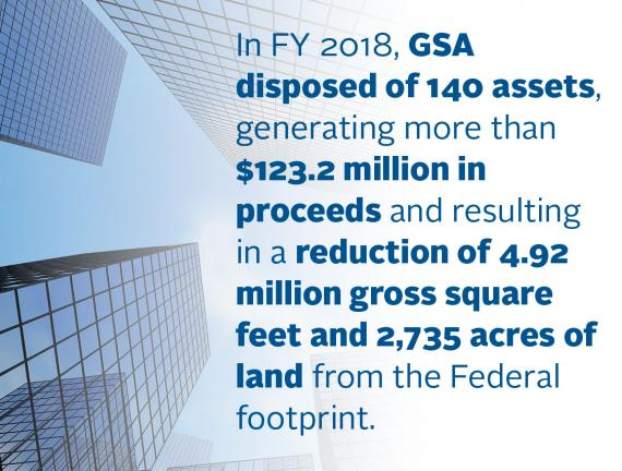 In FY 2018, GSA disposed of 140 assets, generating more than 123.2 million proceeds