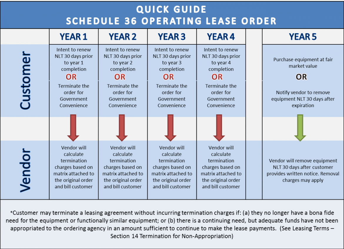 Graphic shows the 5 year operating leas order for Schedule 36 Print Management Solutions
