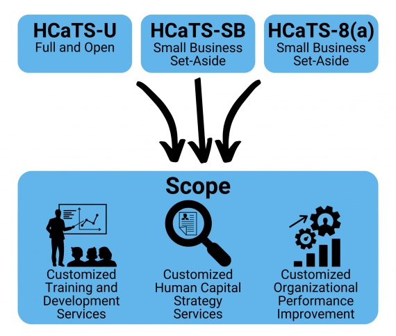 HCaTS Graphic