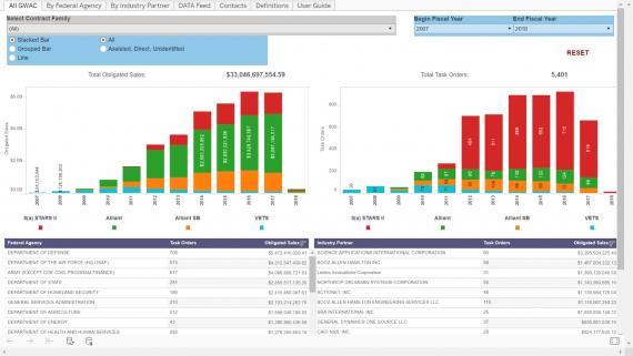 Image of GSA GWAC Dashboards