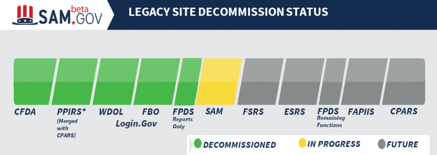 Graphic showing IAE legacy systems and their status of decommissioning
