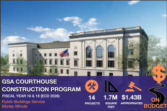Public Buildings Service Money minute on the Public Buildings Service Courthouse Construction Program. 14 Projects; 1.7M Square Feet; $1.43B Appropriated; On Budget