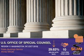Public Buildings Service Money minute on the United States Office of Special Counsel in Washington, DC. 29.63% below Authorization Rate; 10 Year Firm Term Lease; $8.8M Savings Realized