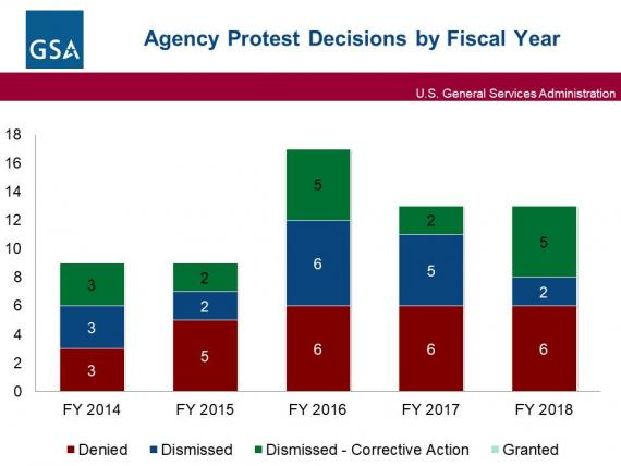 Bar graph depicting GSA Agency Protest Decisions by fiscal year. In FY 2013, 8 protests were denied, 7 were dismissed, and 3 were granted. In FY 2014, 3 protests were denied and 6 were dismissed. In FY 2015, 5 protests were denied and 4 were dismissed. In FY 2016, 6 protests were denied and 11 were dismissed. In FY 2017, 6 protests were denied and 7 were dismissed.